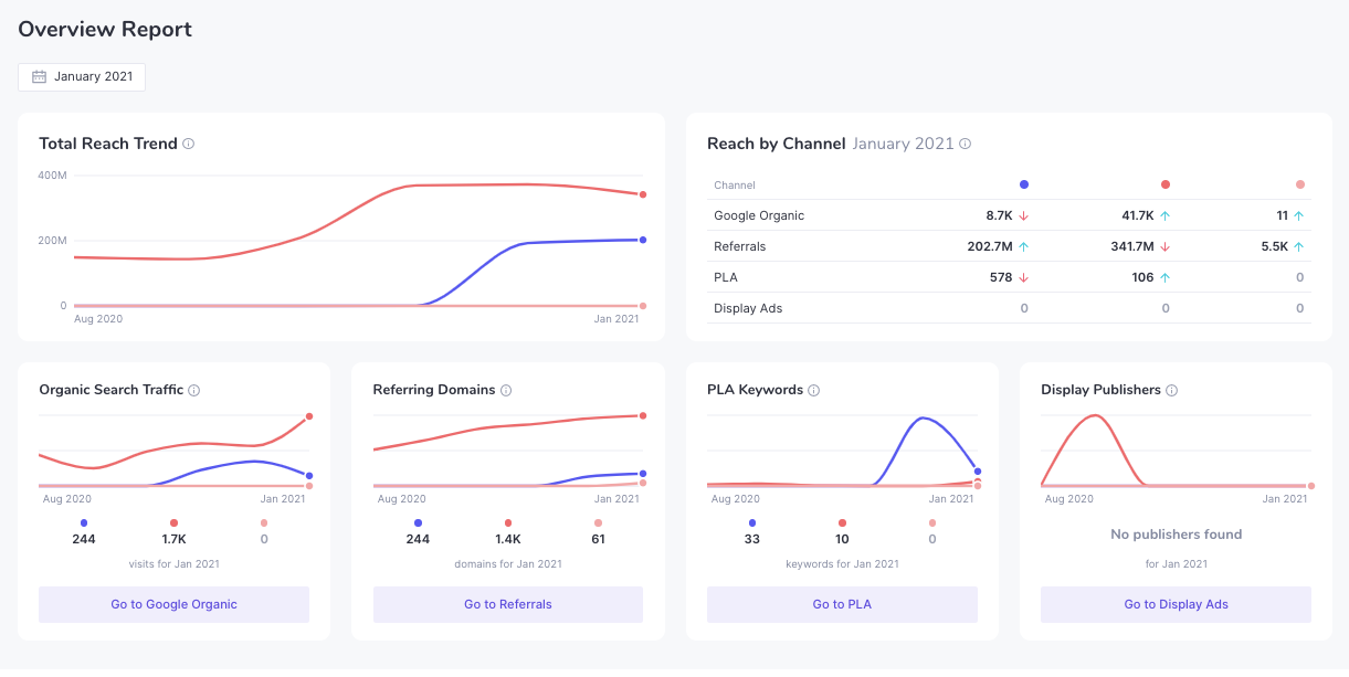 Overview Report in Amazon Traffic Insights