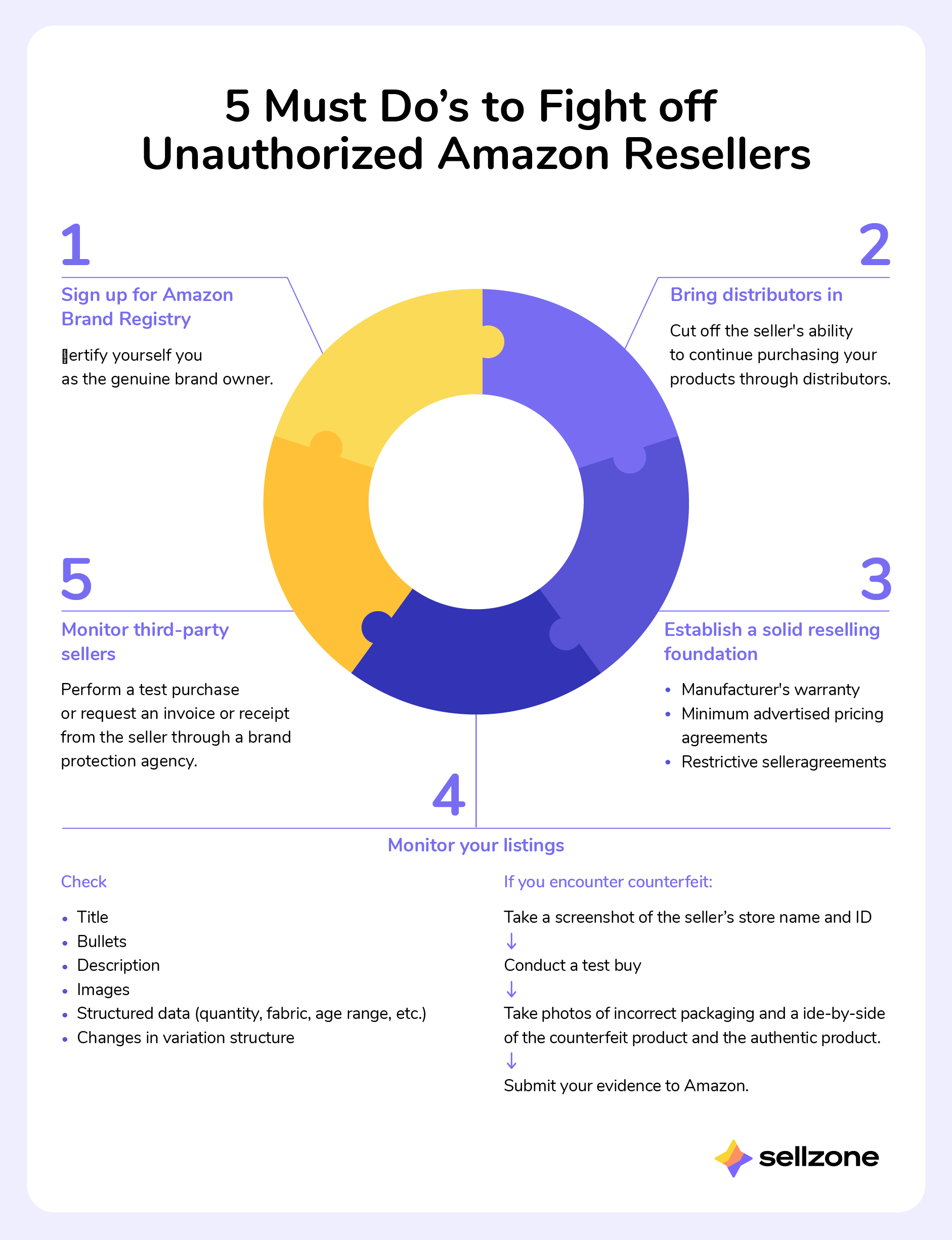 How to Fight Off Unauthorized Amazon Resellers